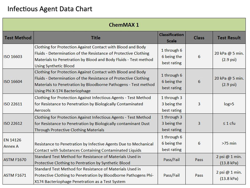 Infectious Agent Data Chart